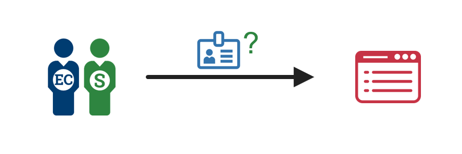 A diagram showing an employee or contractor initiating a credential renewal request to an enterprise identity management system.