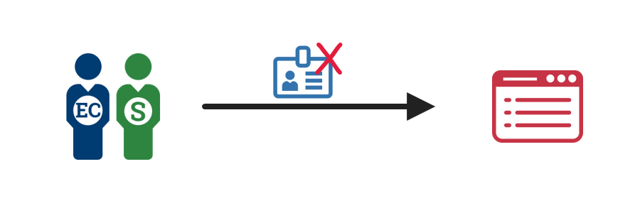 A diagram showing an employee or contractor or a sponsor or supervisor initiating a credential revocation request to an enterprise identity management system.